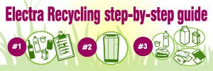 Electra™ Recycling Range : Step-by-Step Guide [Infographic]