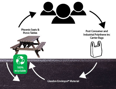Enviropol Lifecycle