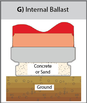 Internal Ballast (G) Diagram